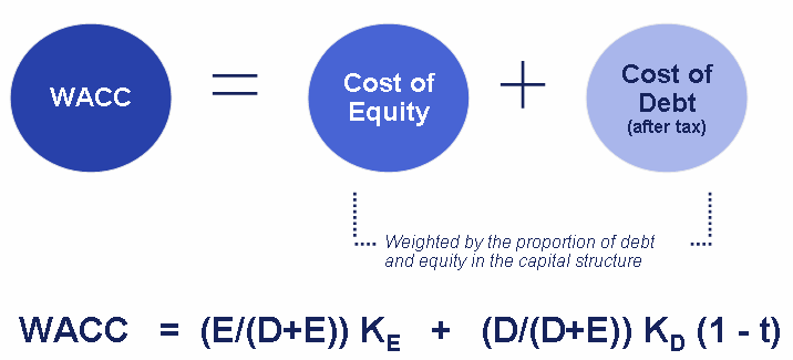 weighted average cost of capital wacc pdf