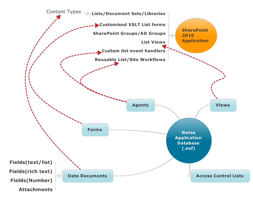 LN-SharePoint-Components