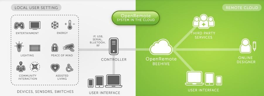 openremote-cloud