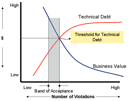 Application Technical Debt and Business Value as a Function of Structural Quality Violations (Conceptual)