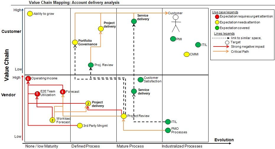 Portfolio-value-chain-map