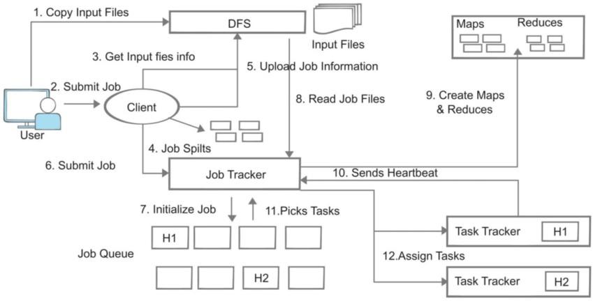Hadoop-Architecture-data-processing