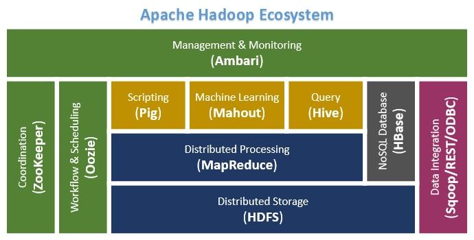 Apache_Hadoop_Ecosystem