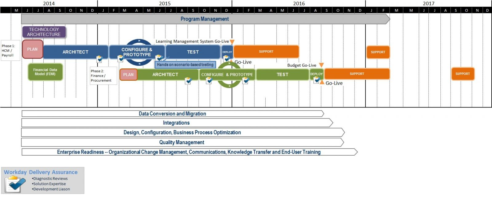 Workday-Implementation-Timeline