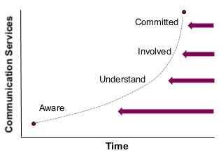 Communication-curve