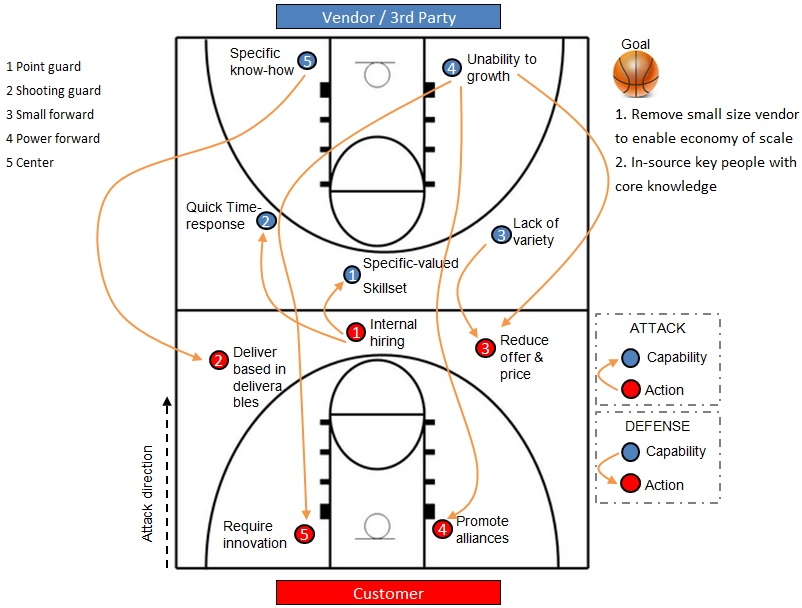 Basketball-dashboard-strategy -joapen projects