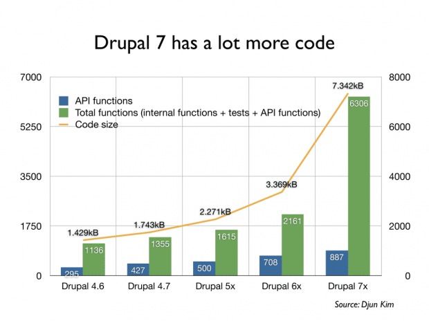 state-of-drupal-2010