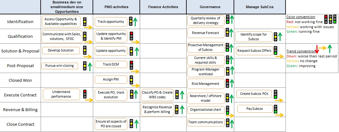 Process-improvement-Dashboard