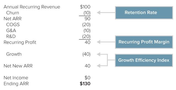 Annual-recurring-revenue