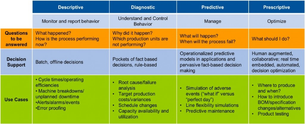 Align Analytics And Metrics Usage