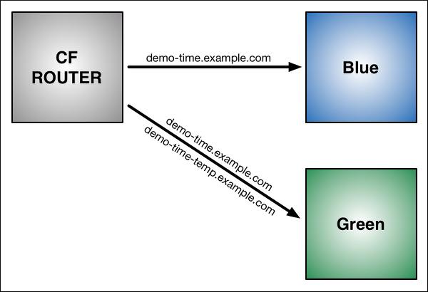 blue-green-deployment