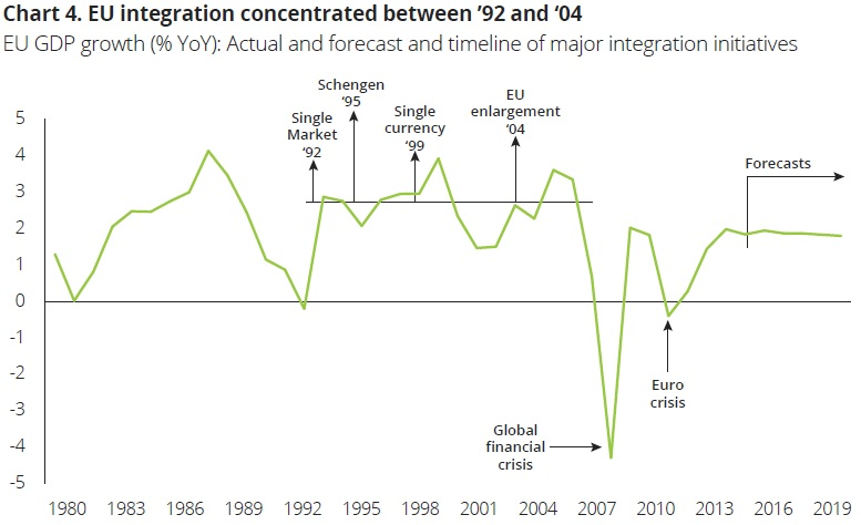 EU-GDP-evolution