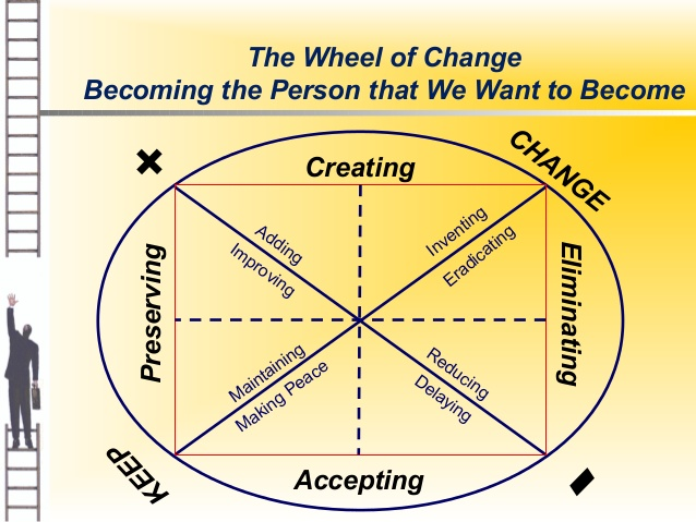 the wheel of change