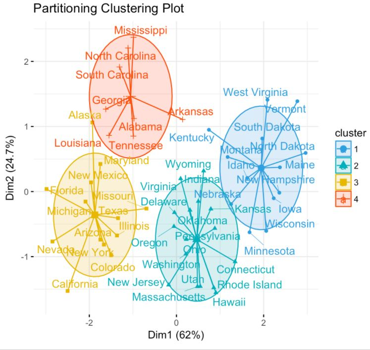 k-means clustering | joapen projects