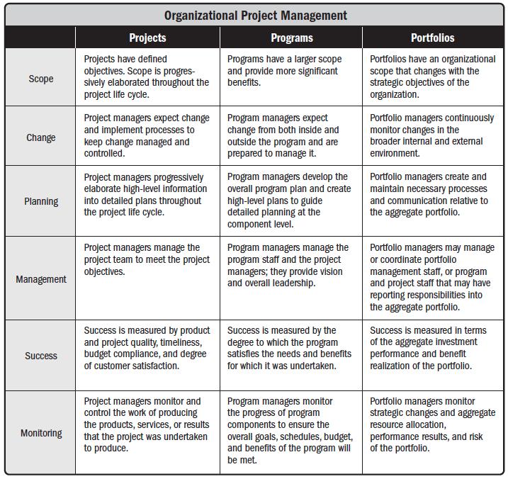 relationship among project management program and portfolio