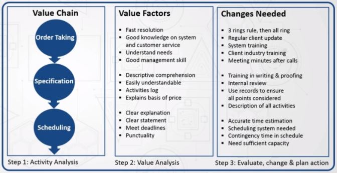 Value Chain Analysis | joapen projects