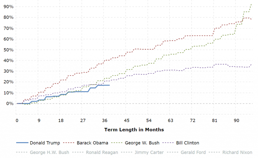 If you add Ronald Reagan, the data gets very distorted.