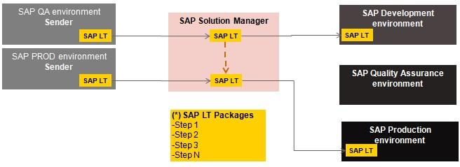 SAP-LT