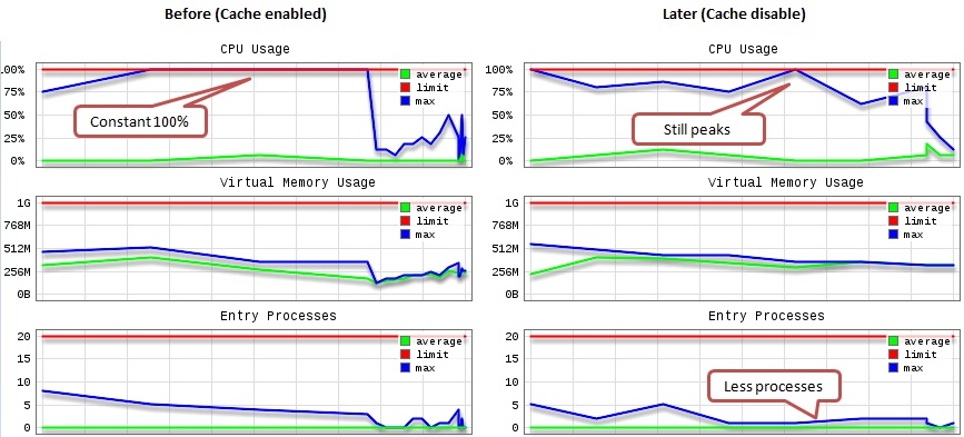 CPU_memory_comparative_prestashop