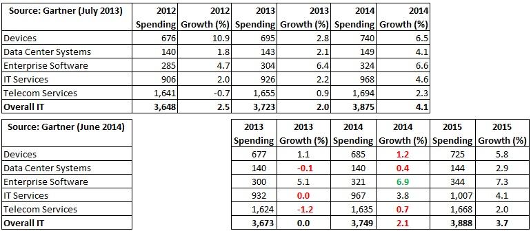 Gartner-IT-Expenditure-Forecast