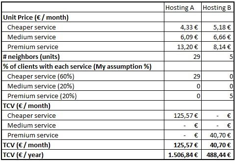 Revenue-per-server-analysis