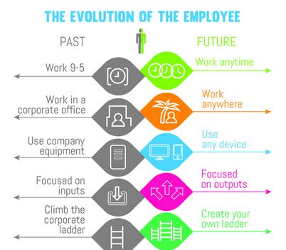 employee-status-quo