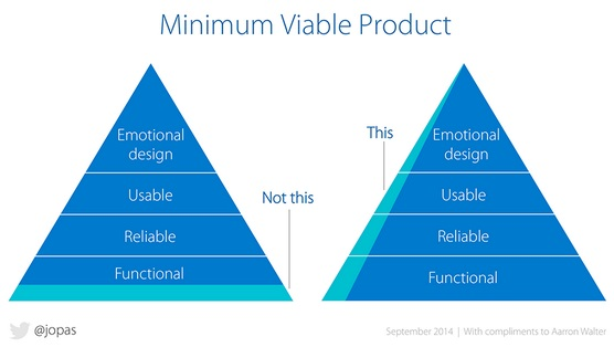 minimum-viable-products
