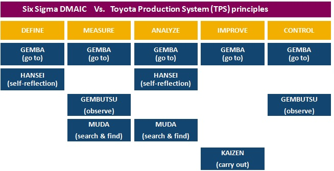Six-Sigma-DMAIC-Toyota-Production-system