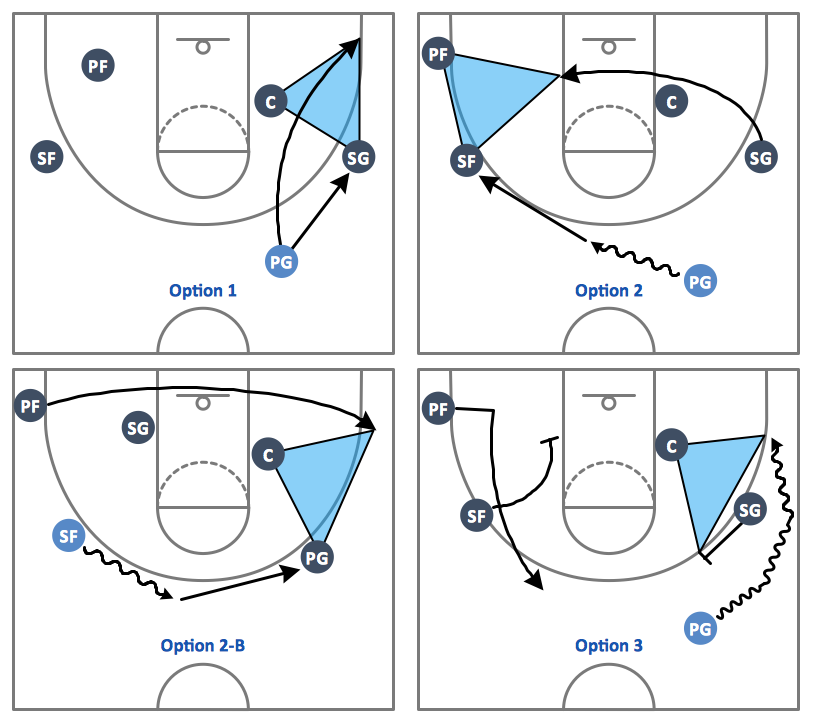 Basketball-Plays-Triangle-Offense