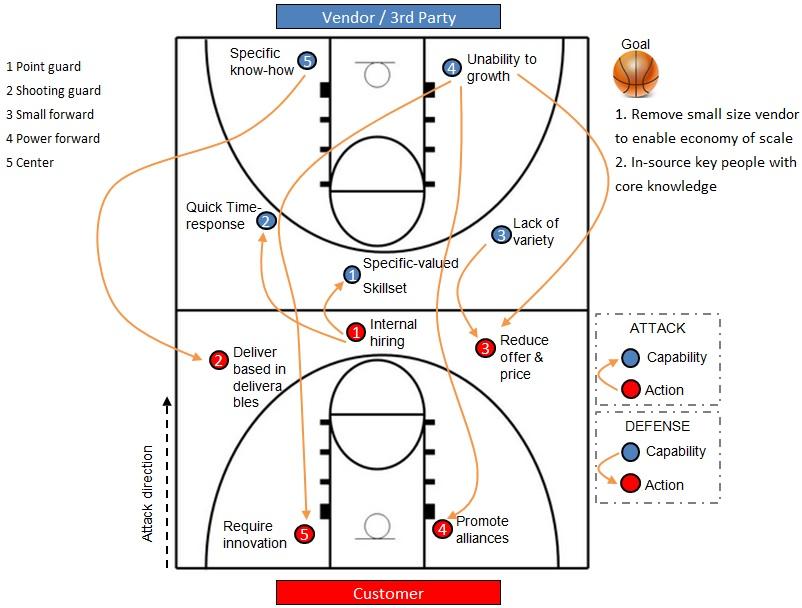 Basketball-dashboard-strategy