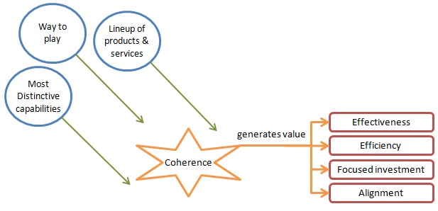 the-essential-advantage-01-coherence