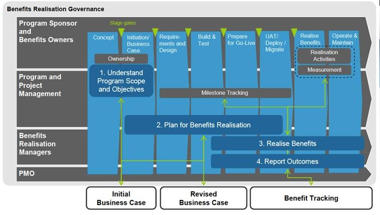 Benefits-Realization-Governance