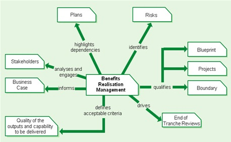 MSP-Training-benefits-management