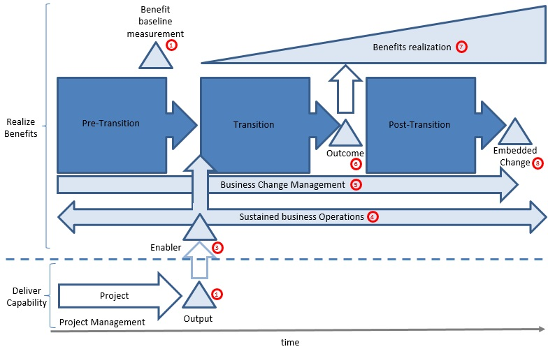 MSP-planning-and-controlling-transition