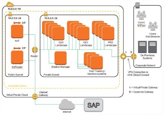 SAP-on-AWS