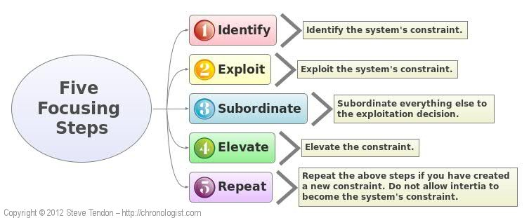Theory-of-constraints-5-phases
