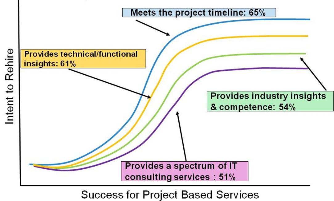 Factors-impacting-repeating-buys-