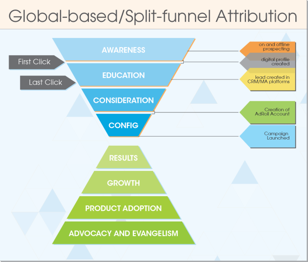 Funnel-attribution-modeling