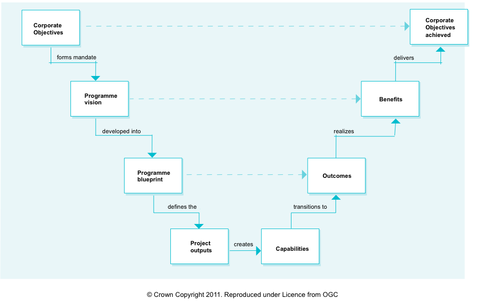 Staregic-context-benefits-management