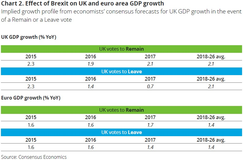 Forecasted-effect-of-Brexit-on-GDP