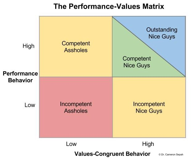 performance-value-matrix