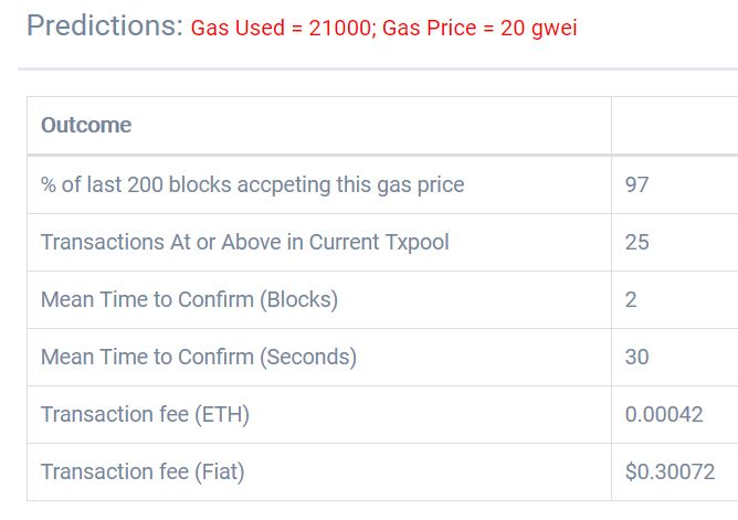 Ether gas calculation