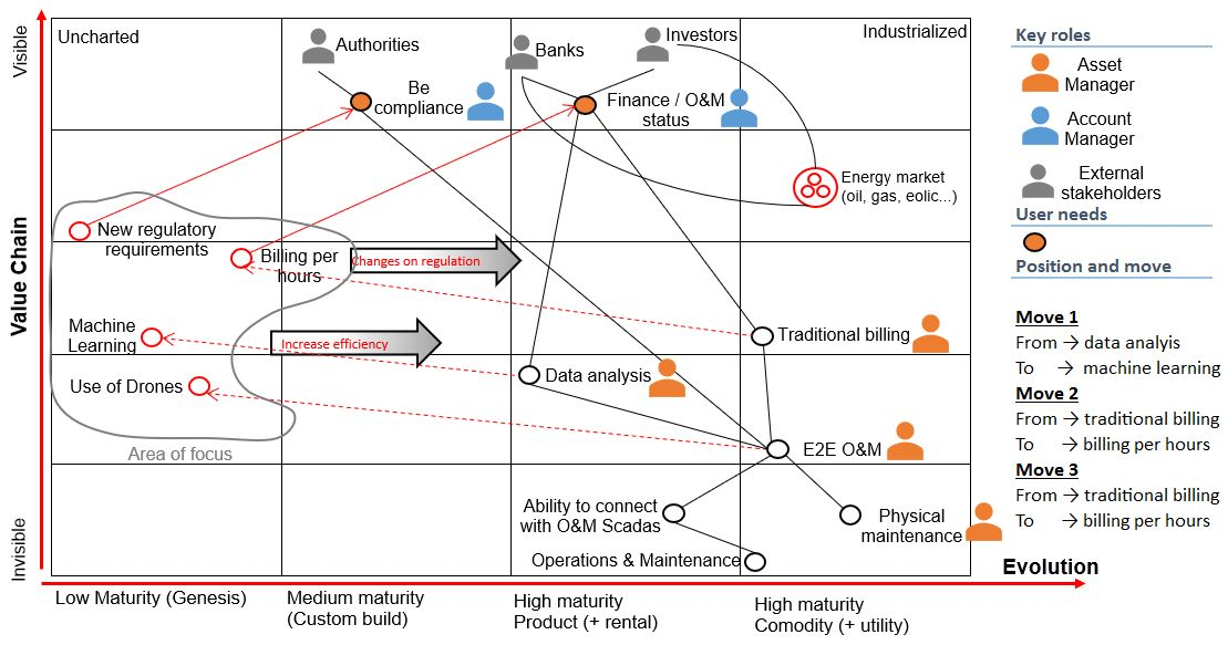 Value-chain-mapping-solar-plants-assets