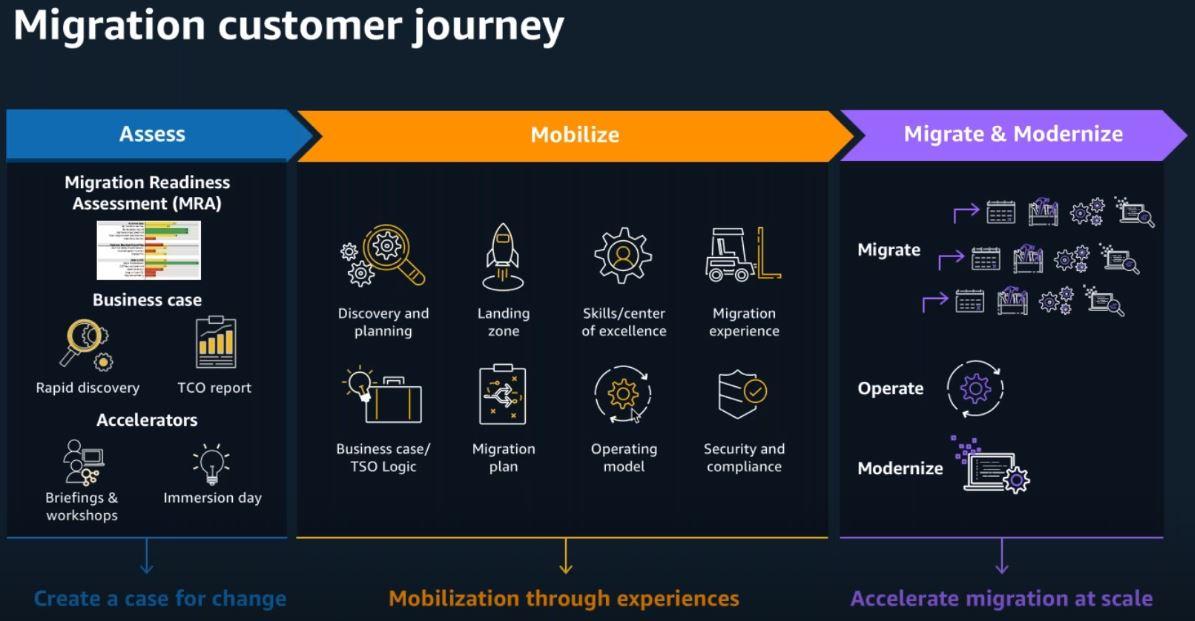 Migration customer journey