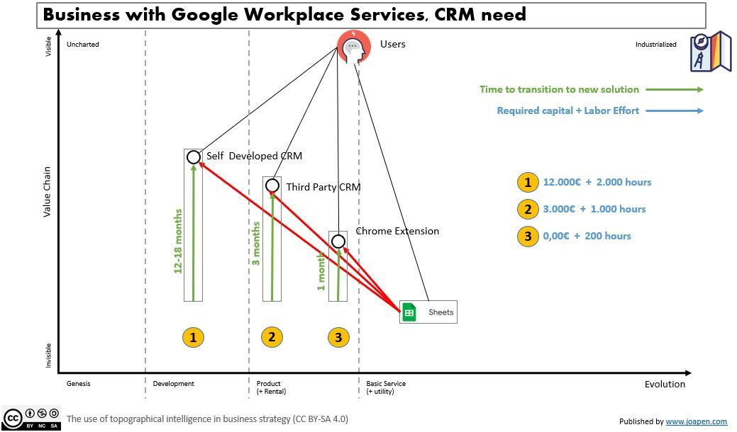 Business with Google Workplace Services, CRM need