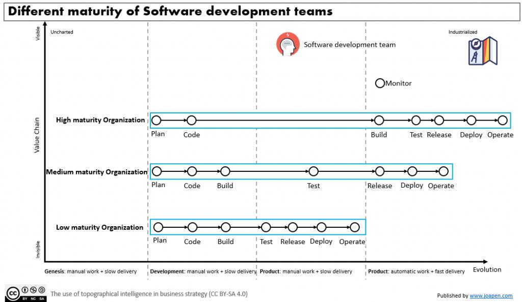 Different maturity of Software development teams