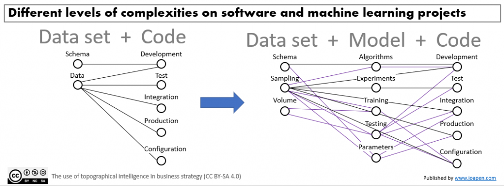 Different levels of complexities on software and machine learning projects