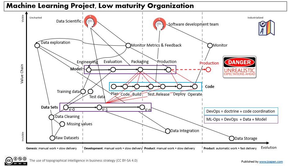 Machine Learning Project, Low maturity Organization