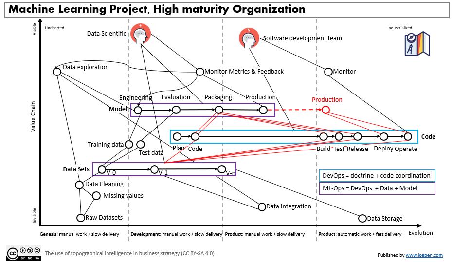 Machine Learning Project, High maturity Organization