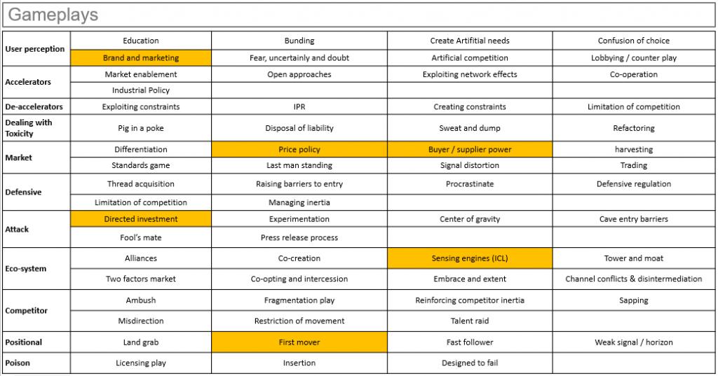 summary of gameplays table I identify on Alvalle